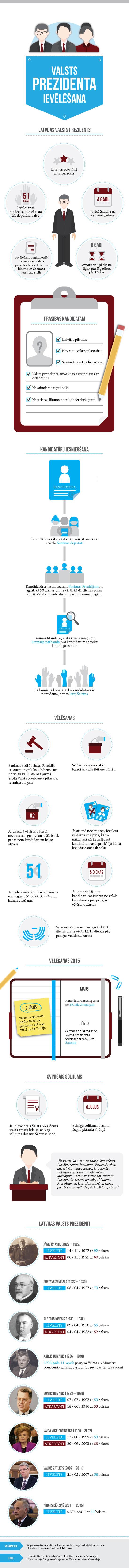 Infografika:  Valsts prezidenta ievēlēšana