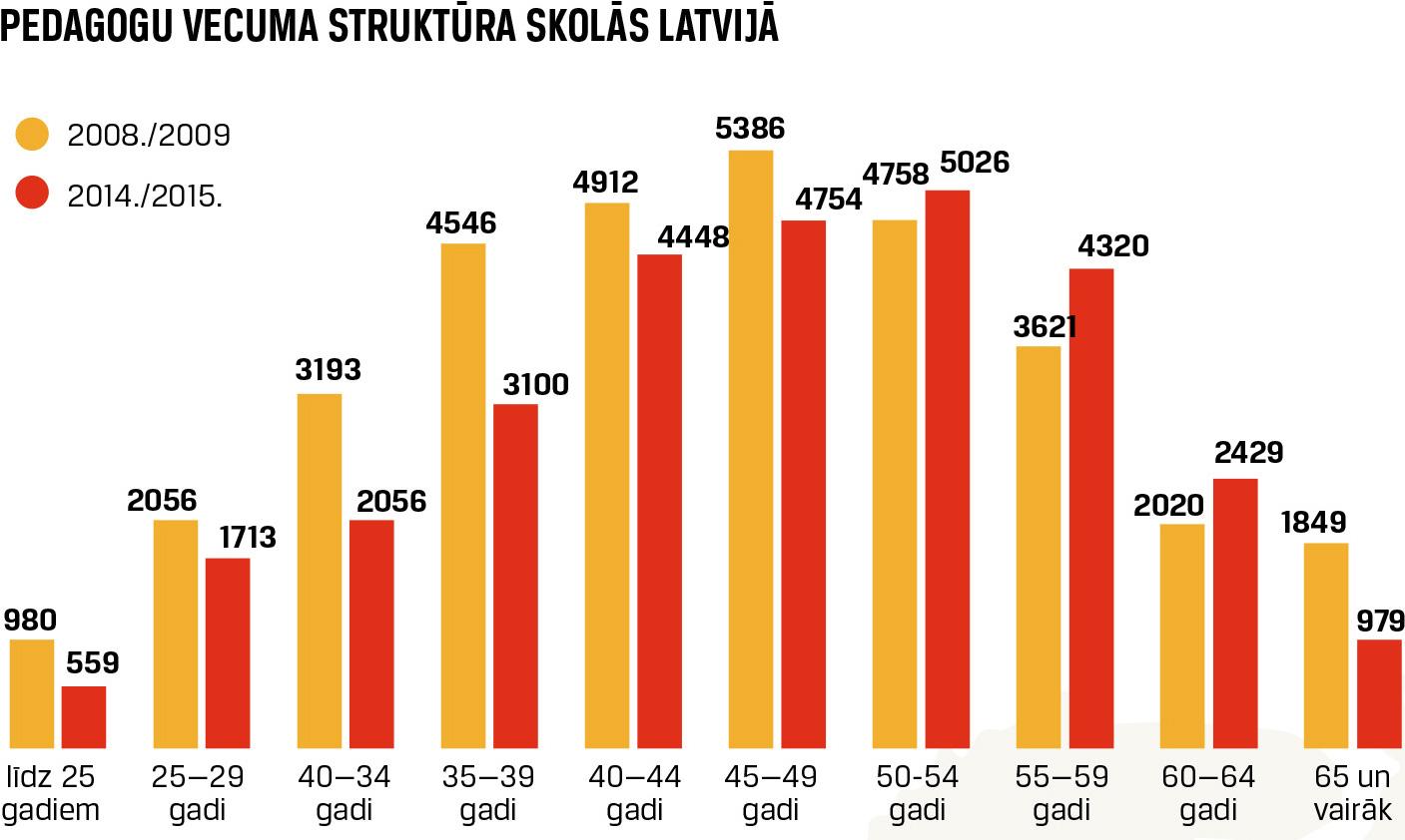 Pedagogu vecuma struktūra skolās Latvijā. Infografika: Māris Diņģelis, IR