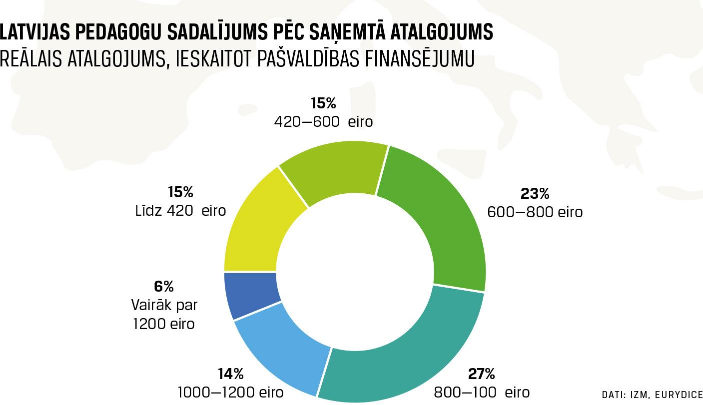Latvijas pedagogu sadalījums pēc saņemtā atalgojuma