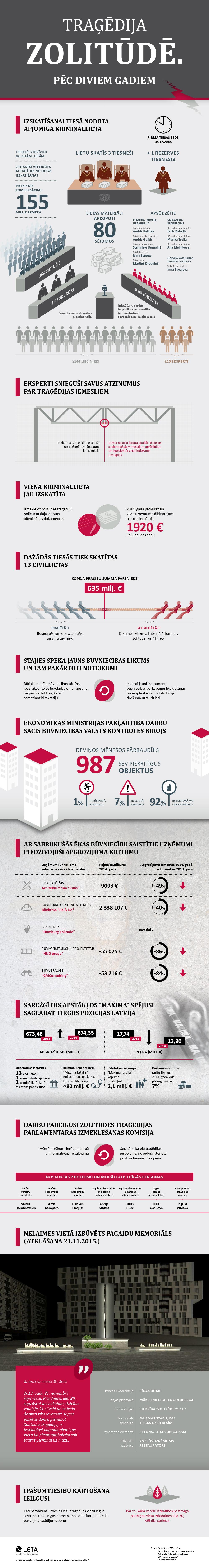 LETA infografika. Divi gadi pēc traģēdijas