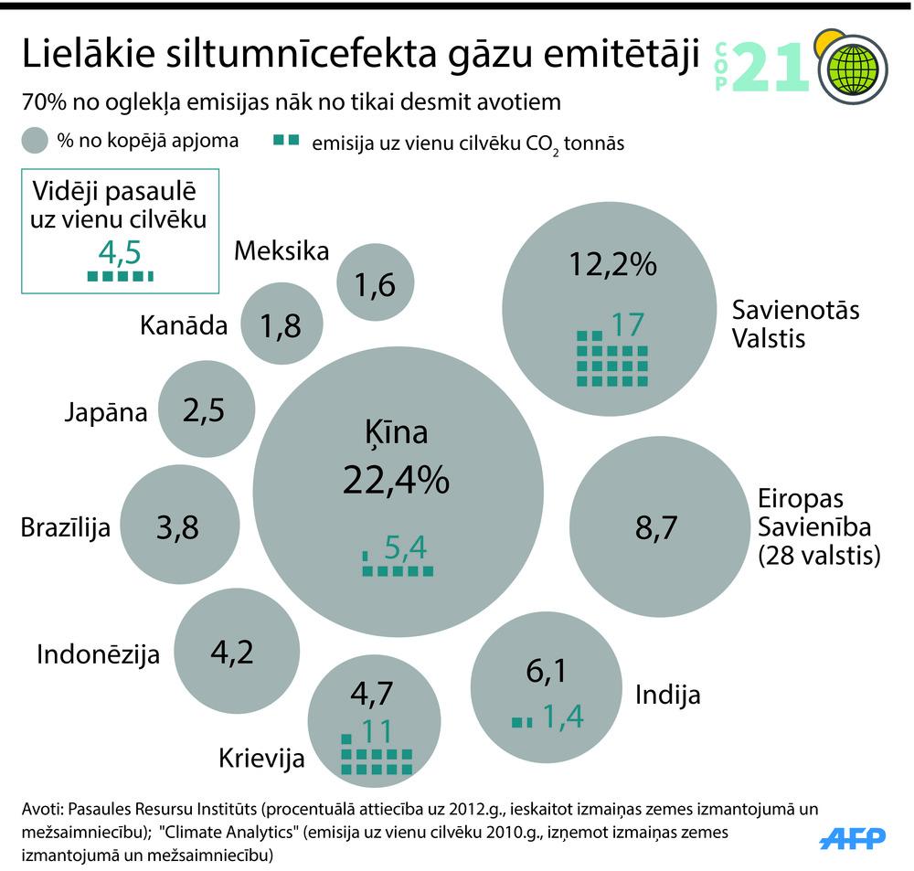 Lielākie siltumnīcefekta gāzu emitētāji