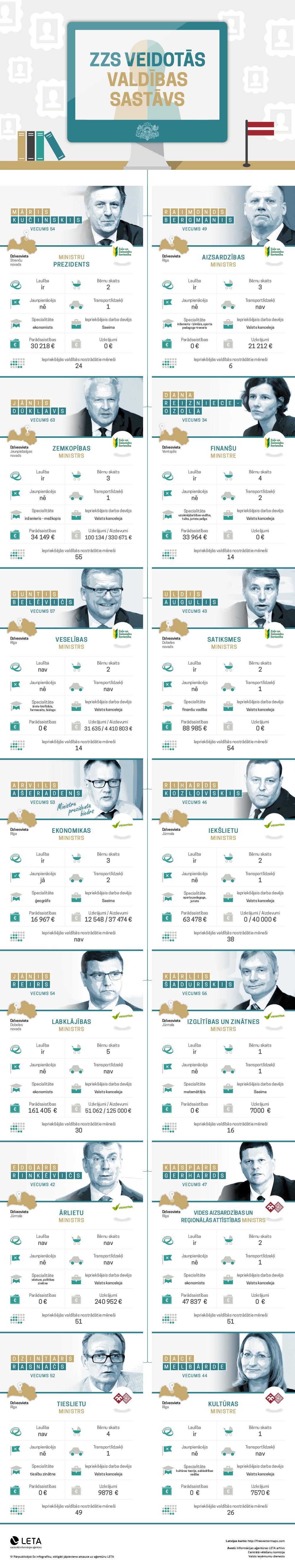 Infografika par Kučinska valdības sastāvu
