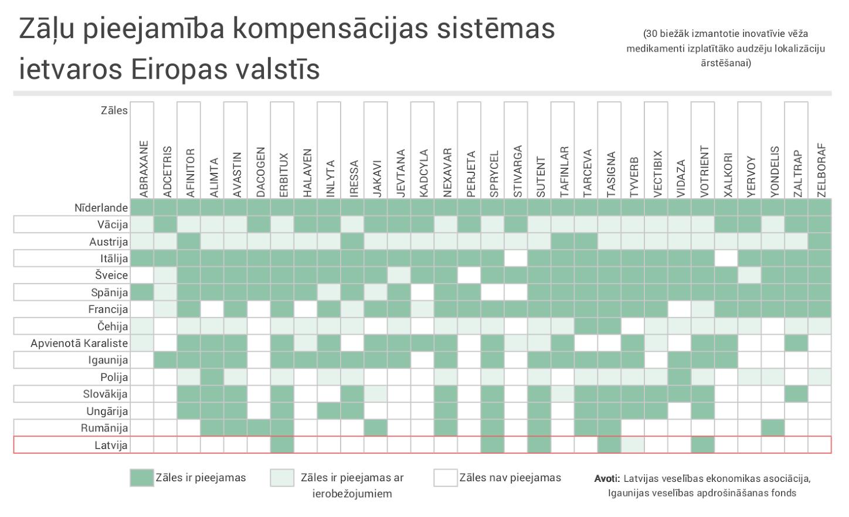 Kompensācijas ES valstīs (tabula)