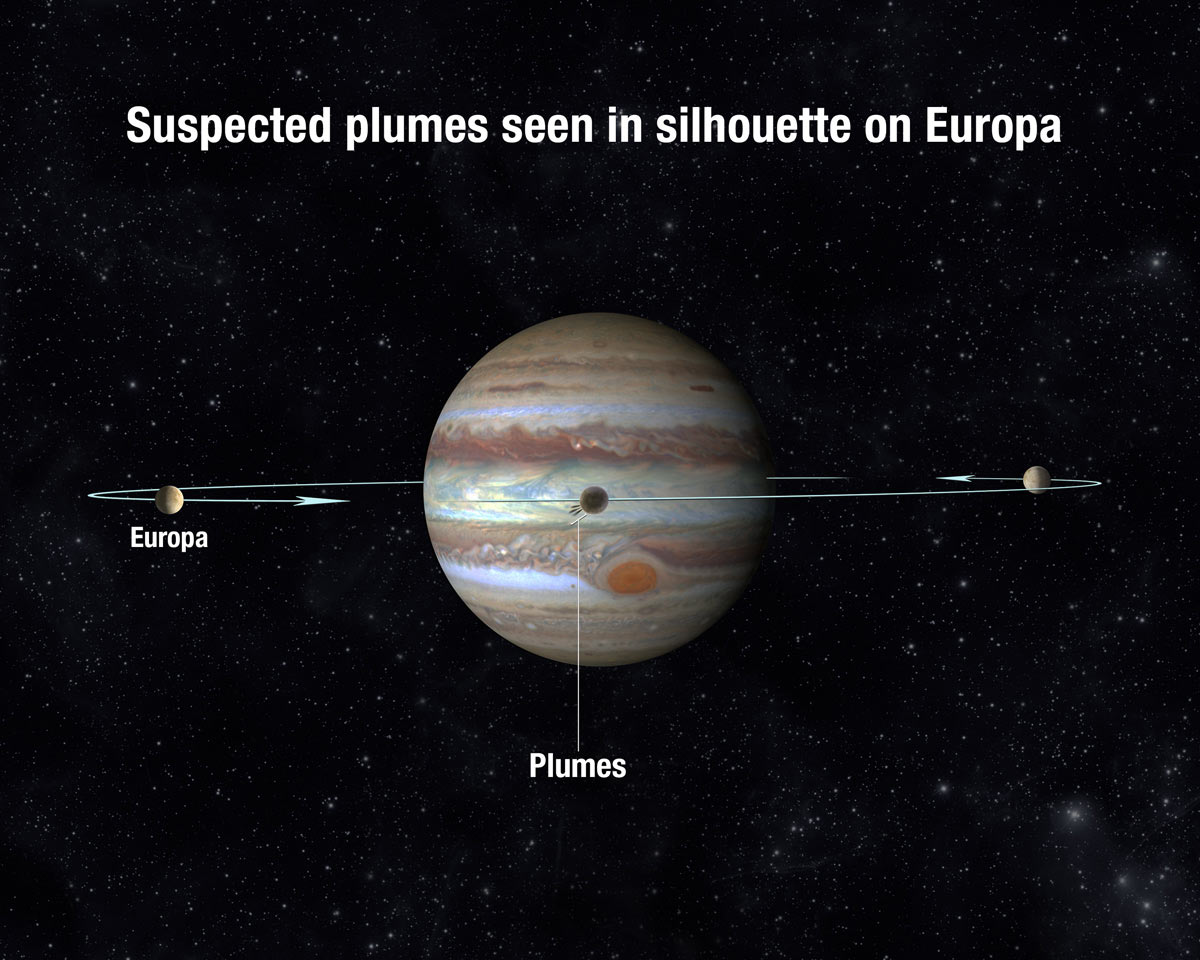 Jupiters un pavadoņi