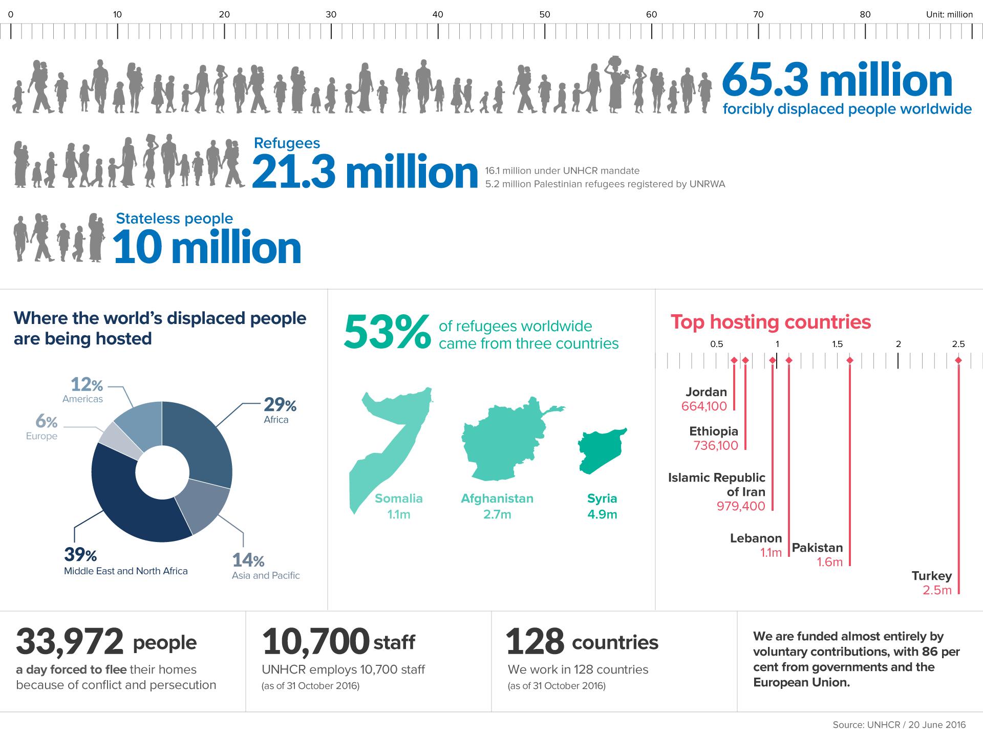 Bēgļi: no kurienes viņi nāk un kur apmeties vairums? (Avots: unhcr.org)