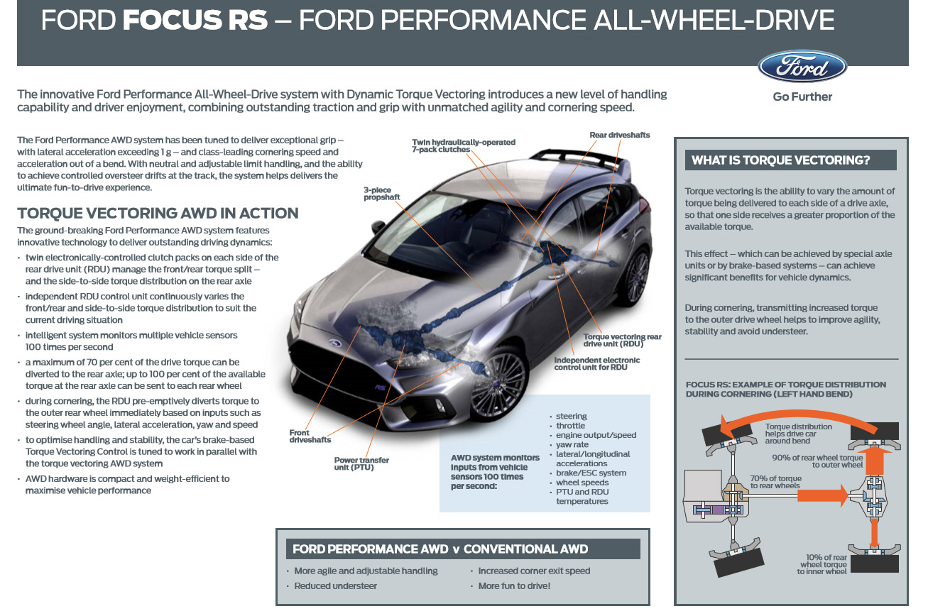 Ford Performance All Wheel Drive with Dynamic Torque Vectoring