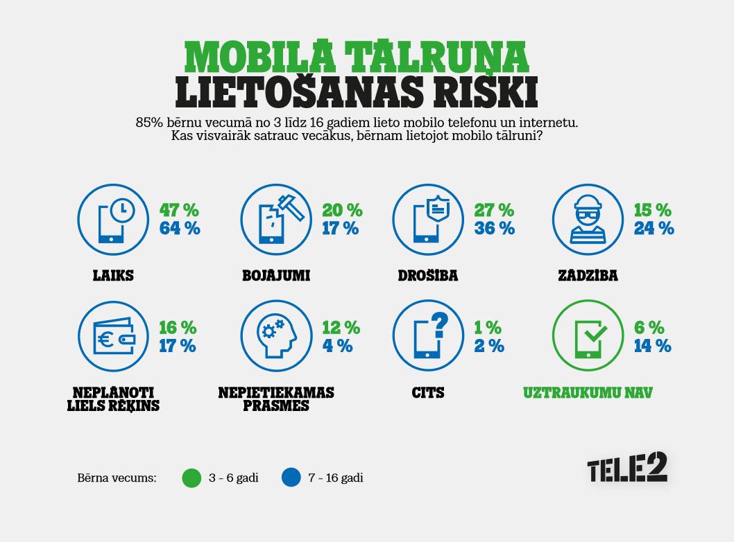 Viedtālruņa lietošanas riski