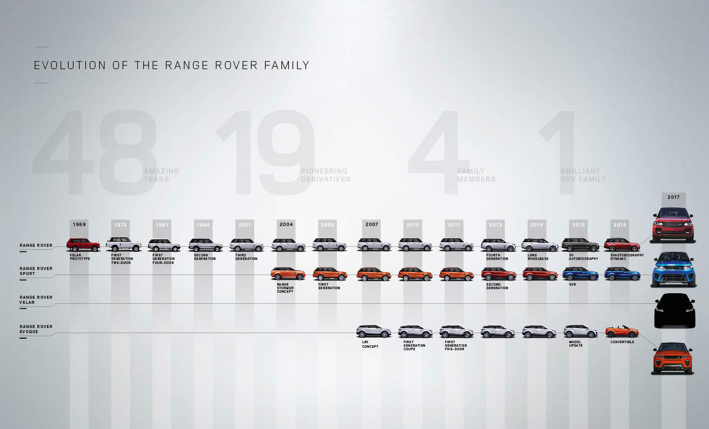 Range Rover vēsture