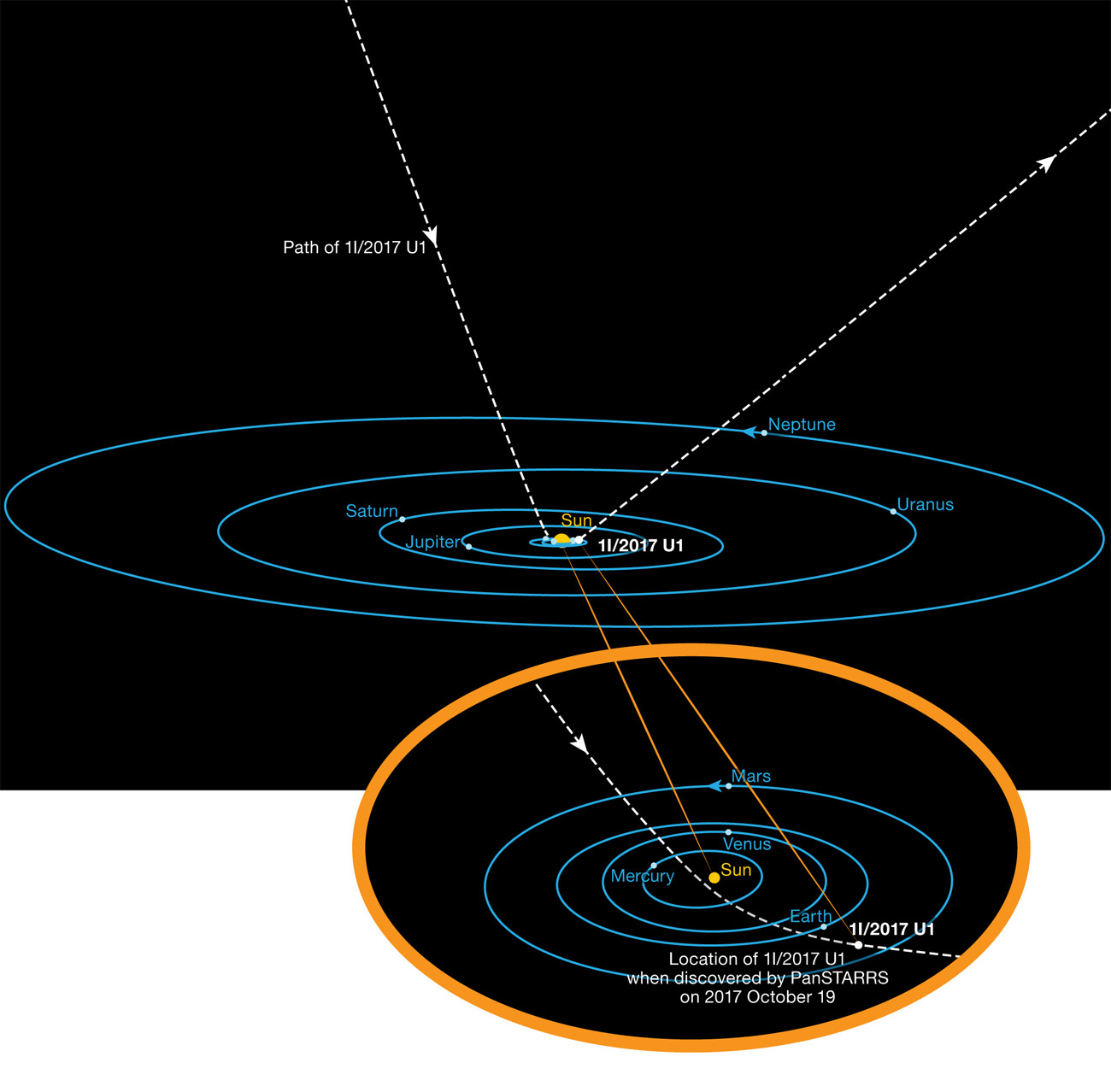 Asteroīda lidojuma trajektorija