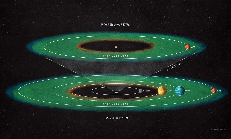 Saules sistēmas un kāda sarkanā pundura sistēmas salīdzinājums