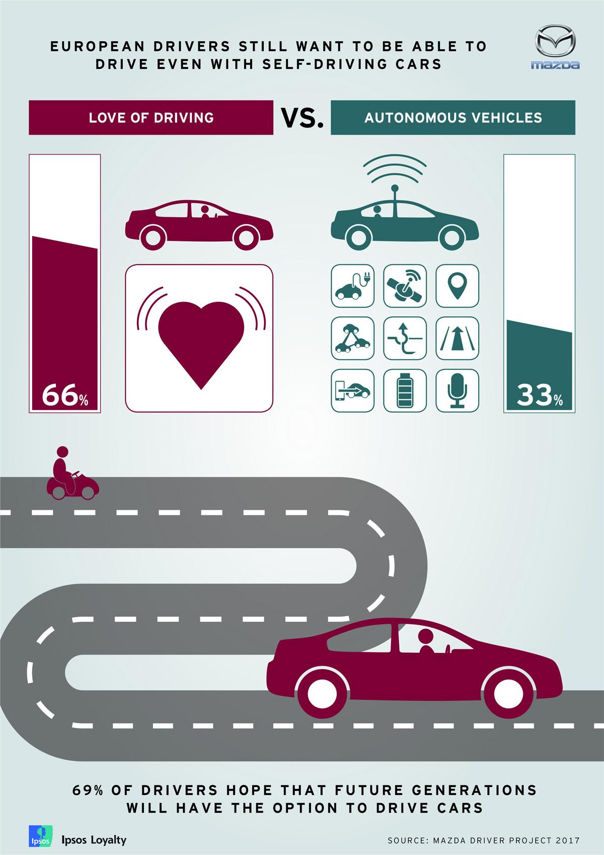 Eiropas autovadītāji aizvien vēlas izmantot iekšdedzes dzinēju