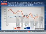 54 000 jauniešu Latvijā ir bez darba